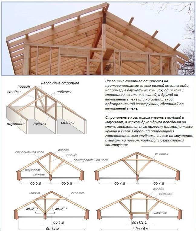 Стропильная система двухскатной полувальмовой крыши своими руками пошагово
